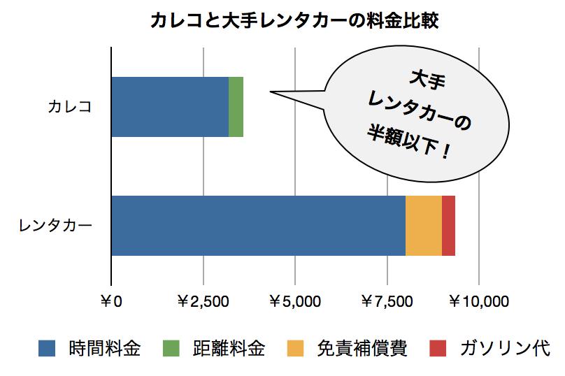 カレコと大手レンタカーの料金比較(今回の条件で比較した場合)