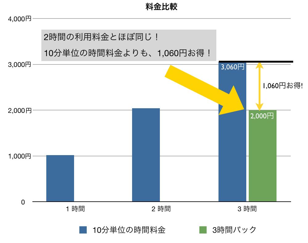 10分単位の時間料金と3時間パックの比較(※別途距離料金がかかります)