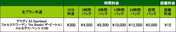 輸入車の利用料金(全プラン共通)