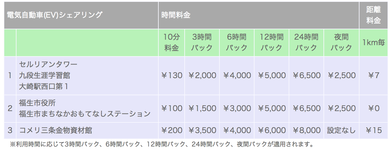EVの時間料金と距離料金