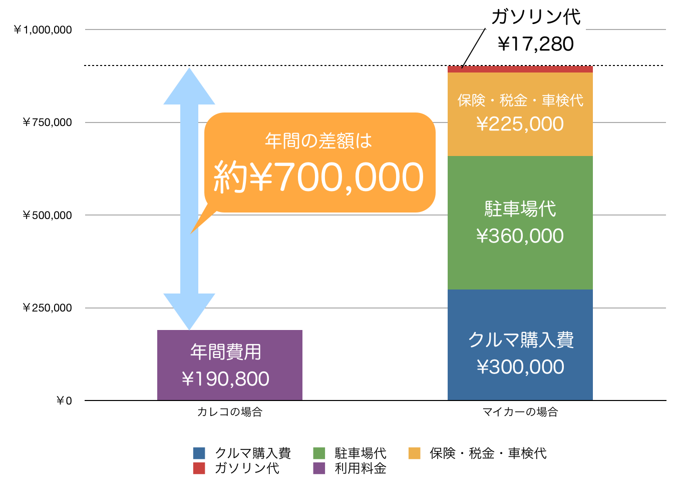 カレコとマイカーの年間費用比較