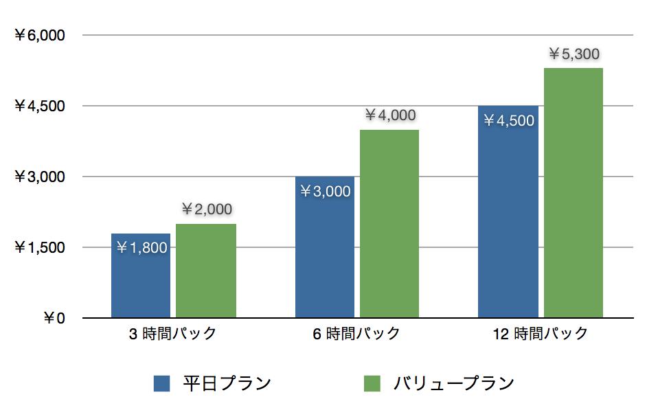 平日プランとバリュープランの時間料金比較(平日)