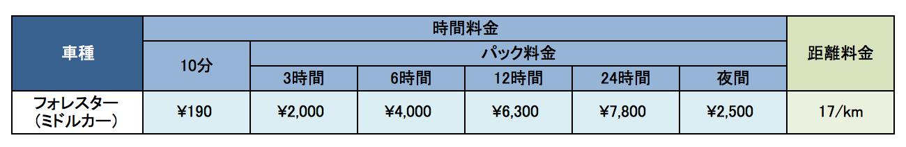 フォレスターの利用料金