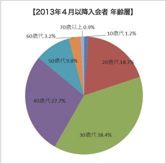 2013年4月以降の新規会員では20代以下の割合が増加