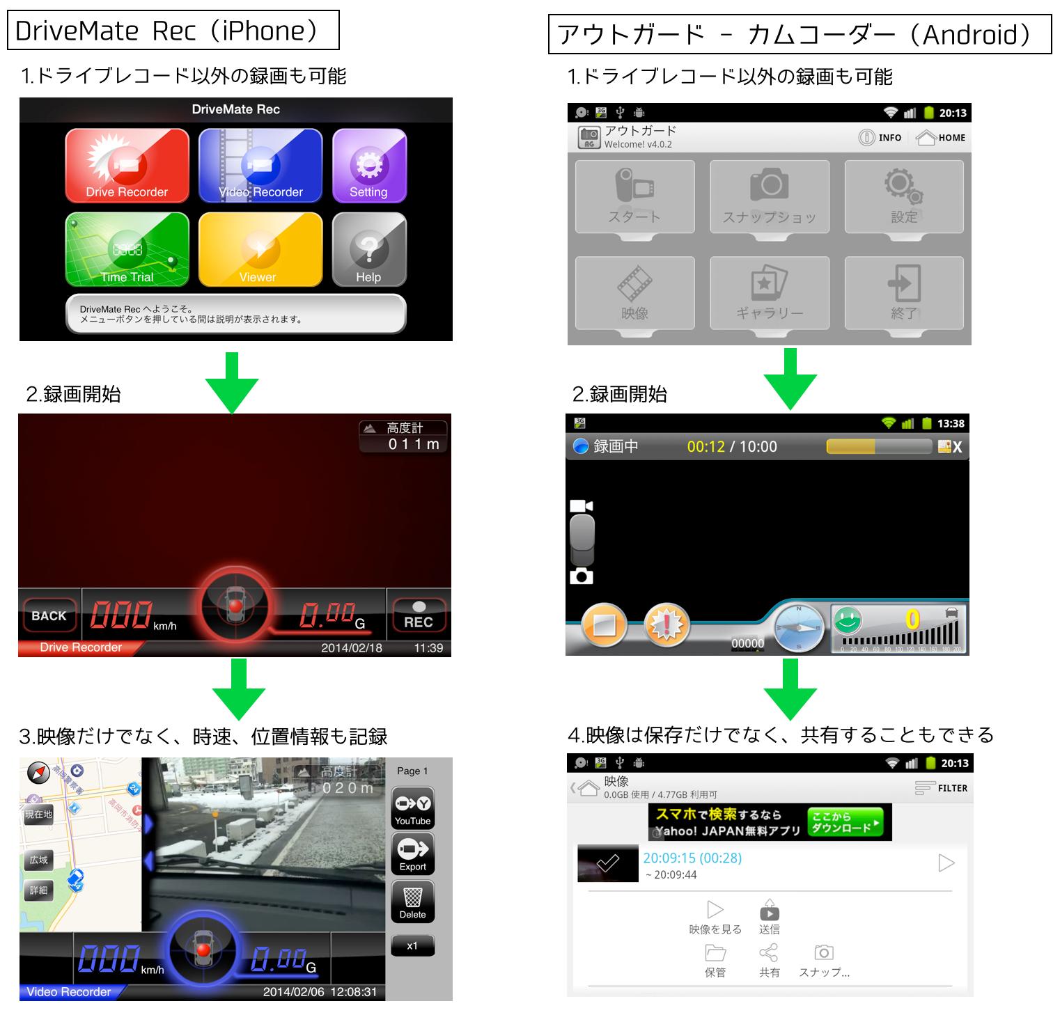 DriveMate Rec/アウトガード – カムコーダー
