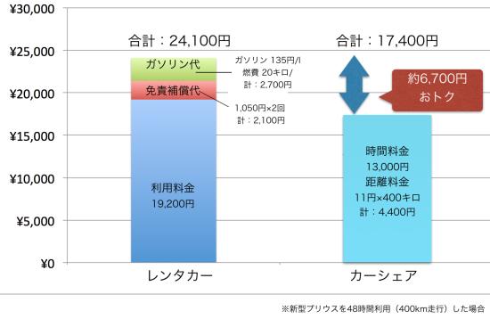 レンタカーとカーシェアの料金の比較(宿泊を伴う利用)