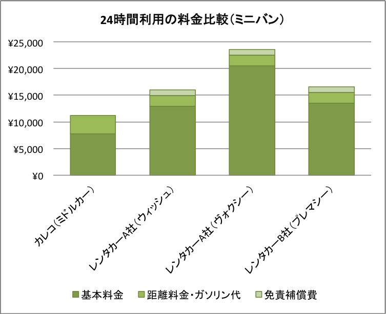 24時間利用の料金比較(ミニバン)