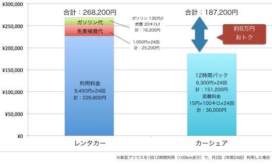 レンタカーとカーシェアの料金の比較(月に2回利用した場合の年間料金)