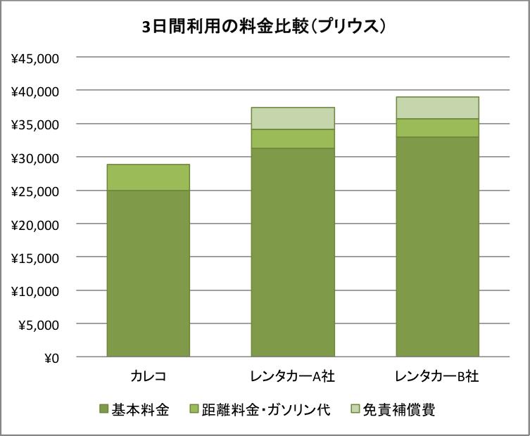 3日間利用の料金比較(プリウス)