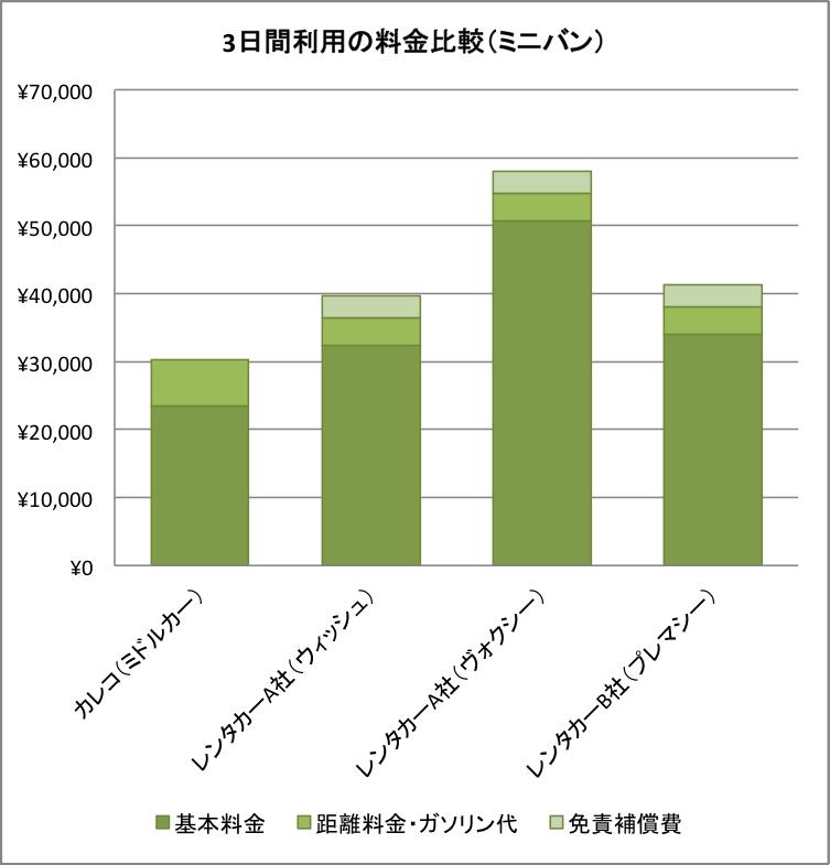日間利用の料金比較(ミニバン)