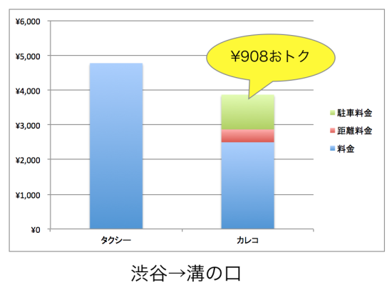 渋谷から溝の口間のタクシー料金との比較