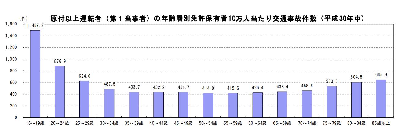<出典:警察庁交通局「平成30年中の交通事故の発生状況」>