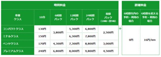 トヨタ「C-HR」は、おトクなコンパクトクラス料金で利用できる